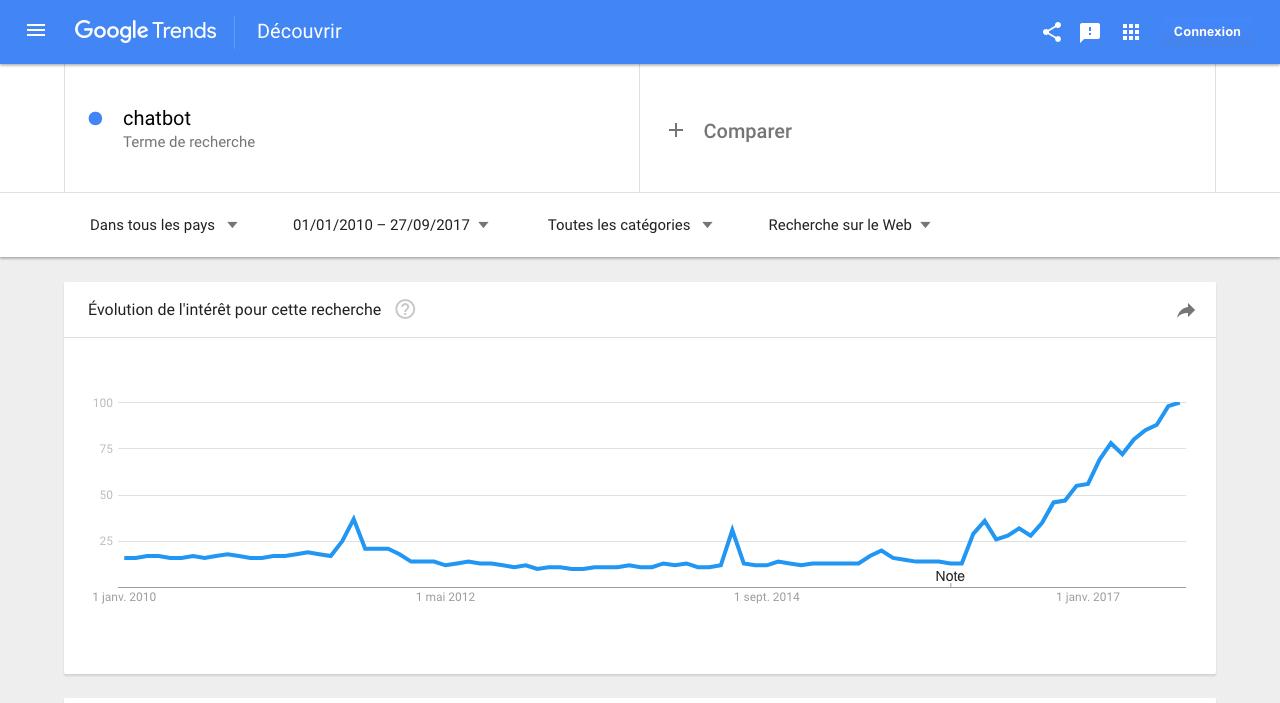 """Evolution de l'intérêt pour la recherche du mot """"chatbot"""" dans le moteur de recherche Google"""